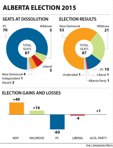 chart-alberta-election-2015-seat-changes