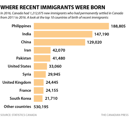 cp-census-top-recent-immigrants.png