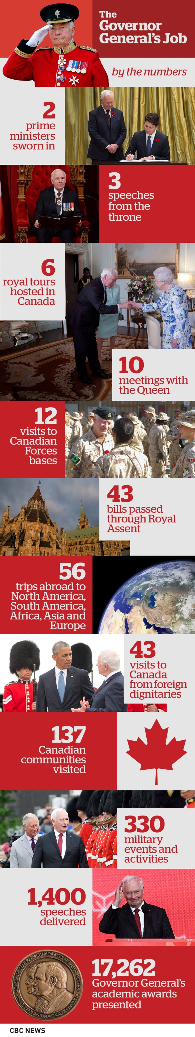 governor-general-s-job-by-the-numbers.jpg